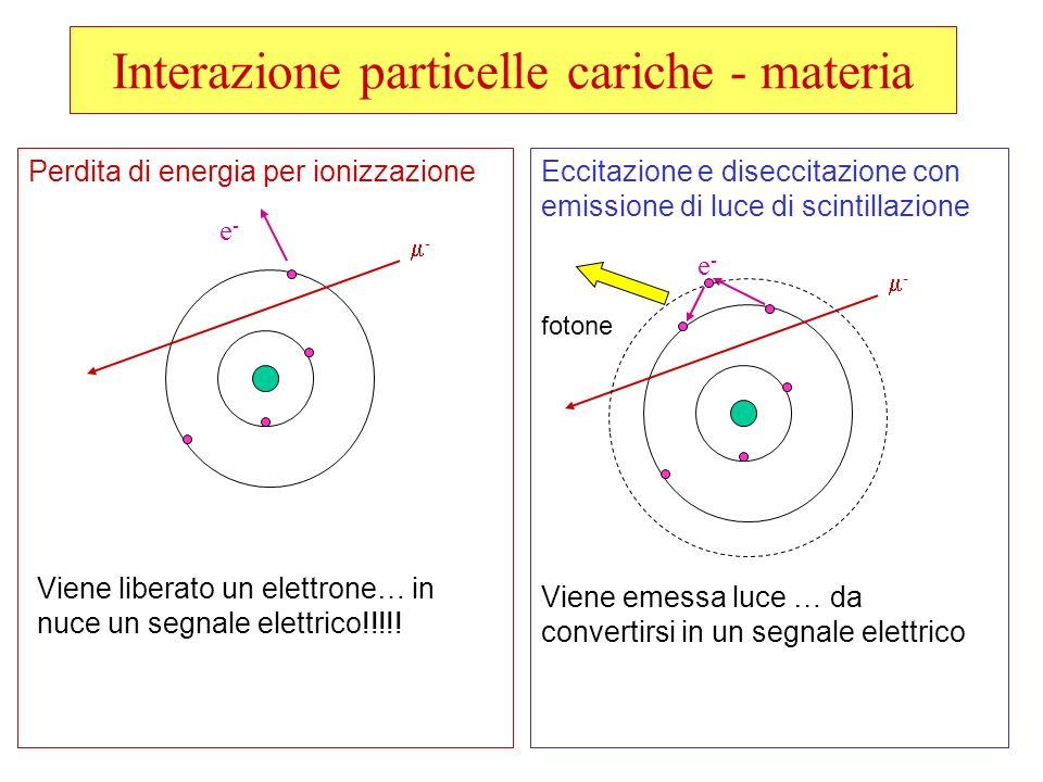 Interazione particelle cariche - materia