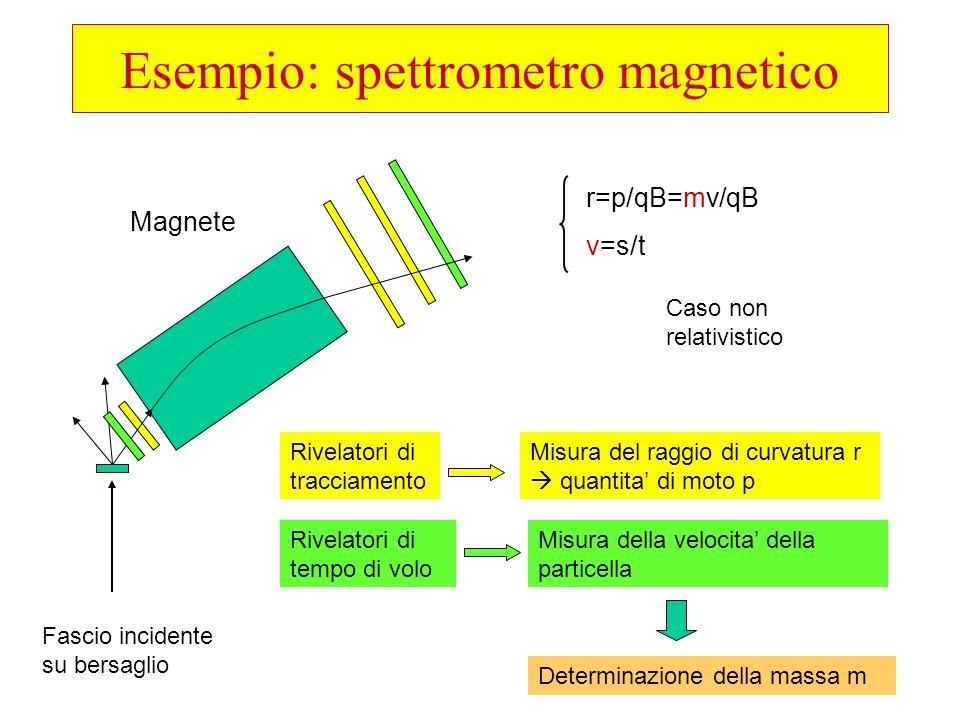 Esempio: spettrometro magnetico