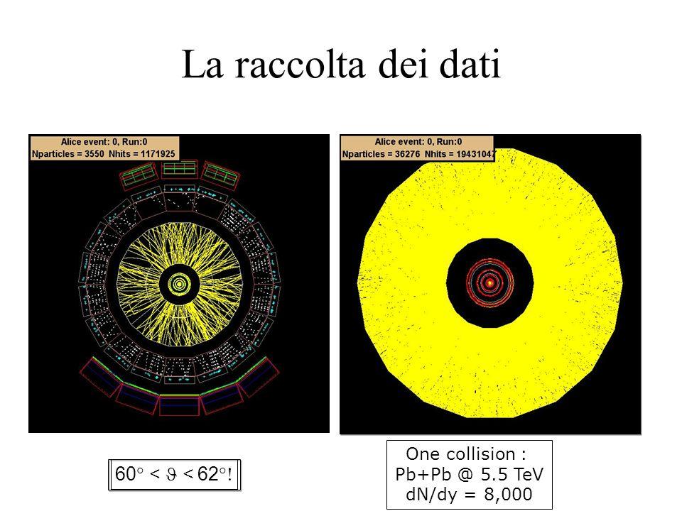 La raccolta dei dati 60 << 62 One collision :