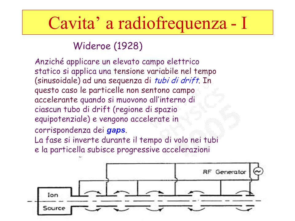Cavita' a radiofrequenza - I