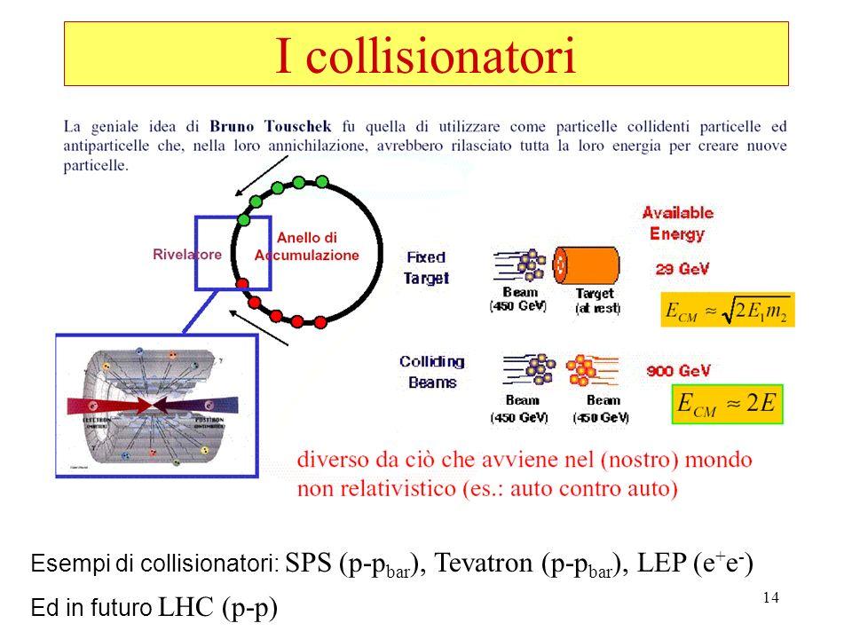I collisionatori Esempi di collisionatori: SPS (p-pbar), Tevatron (p-pbar), LEP (e+e-) Ed in futuro LHC (p-p)