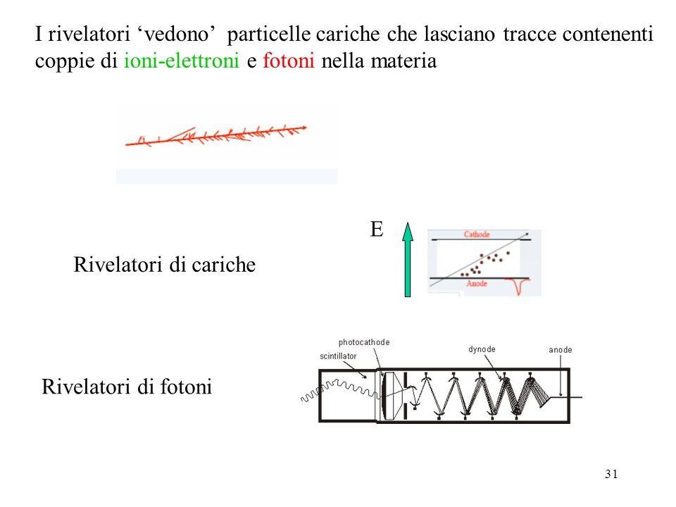 I rivelatori 'vedono' particelle cariche che lasciano tracce contenenti