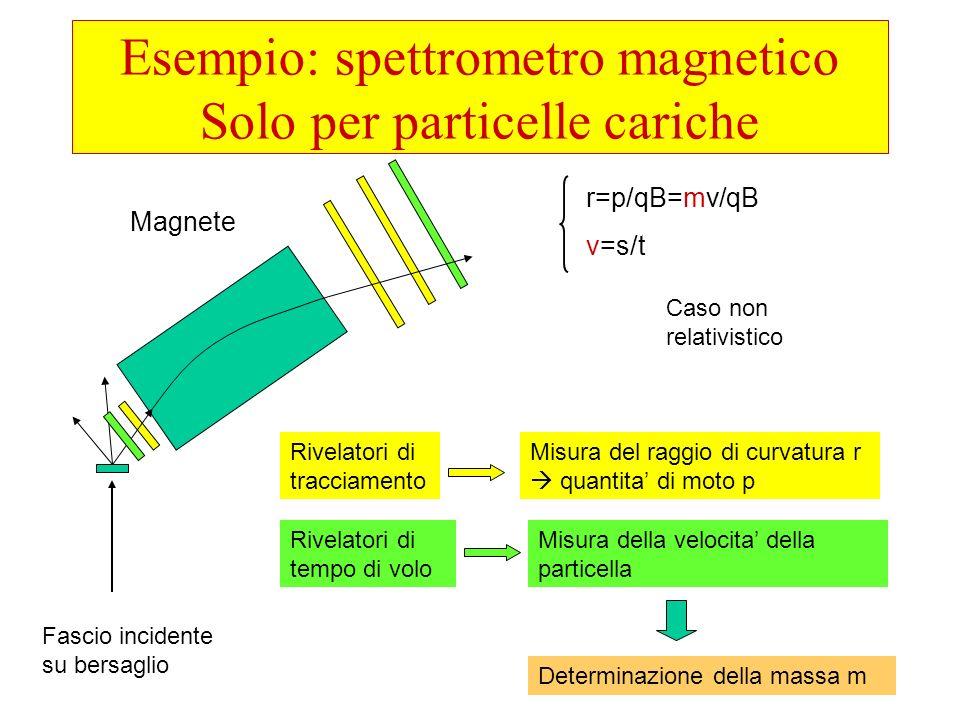 Esempio: spettrometro magnetico Solo per particelle cariche