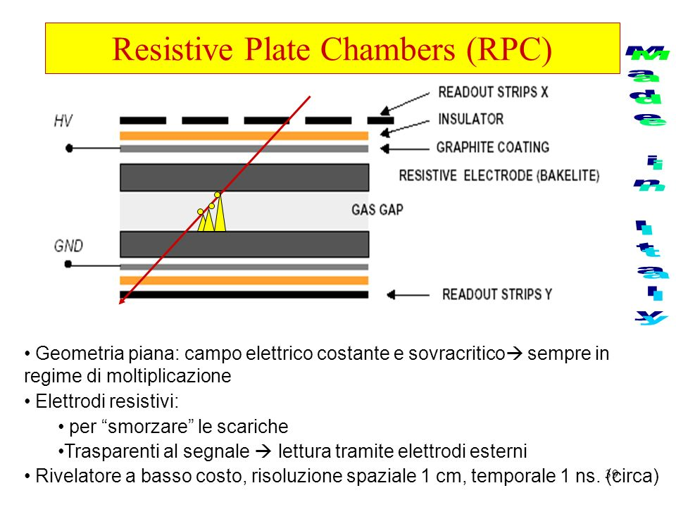 Resistive Plate Chambers (RPC)