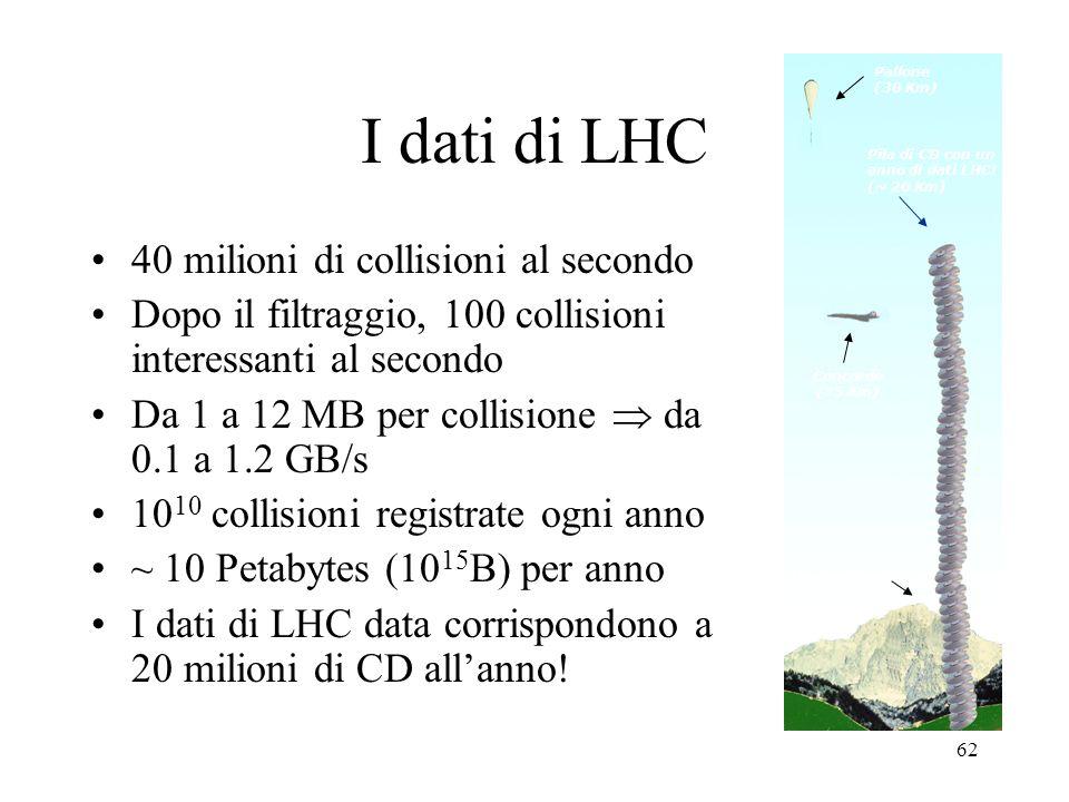 I dati di LHC 40 milioni di collisioni al secondo