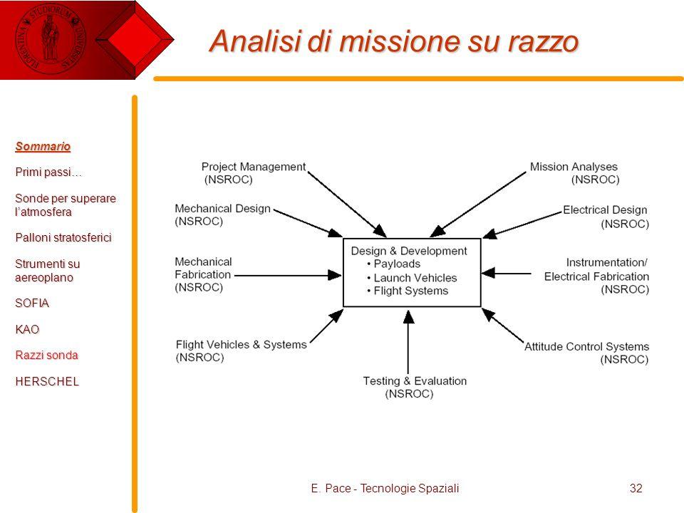 Analisi di missione su razzo