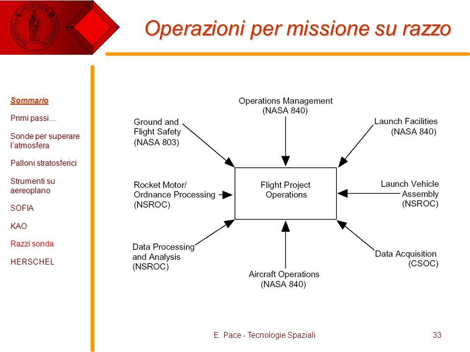 Operazioni per missione su razzo