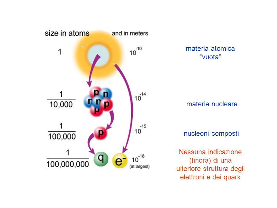 materia atomica vuota