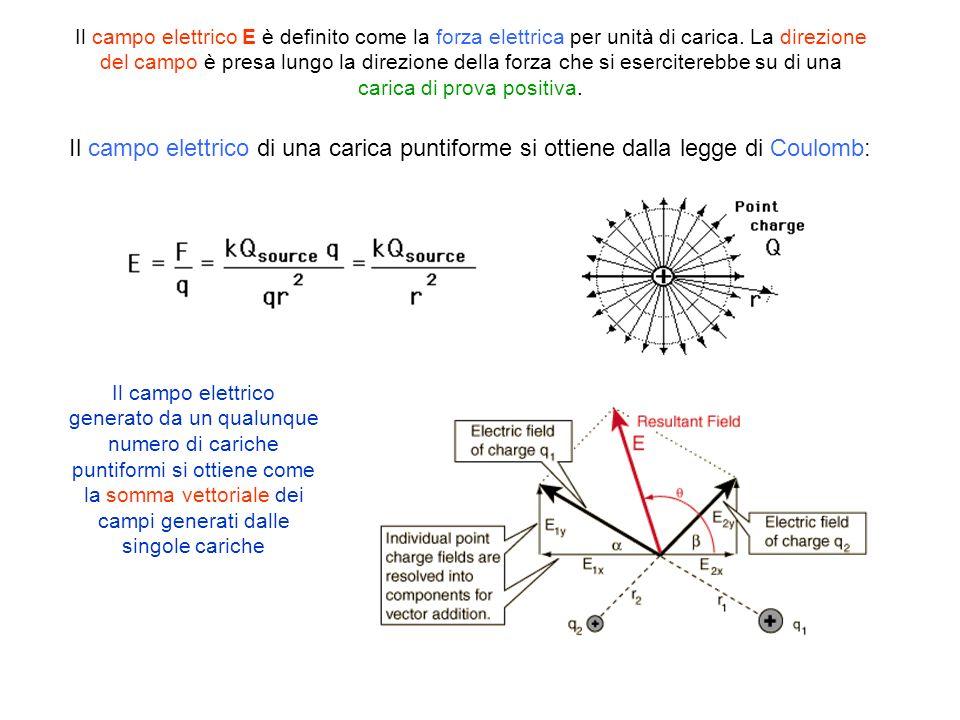 Il campo elettrico E è definito come la forza elettrica per unità di carica. La direzione del campo è presa lungo la direzione della forza che si eserciterebbe su di una carica di prova positiva.