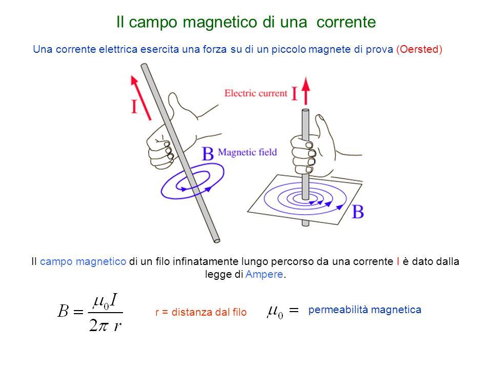 Il campo magnetico di una corrente