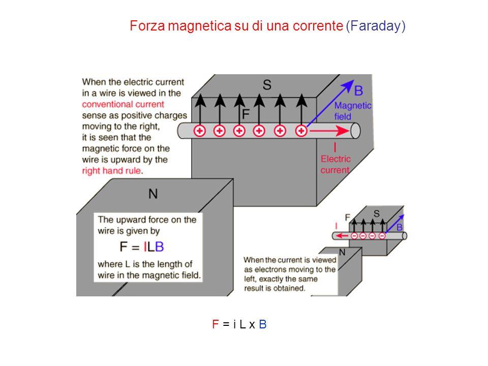 Forza magnetica su di una corrente (Faraday)