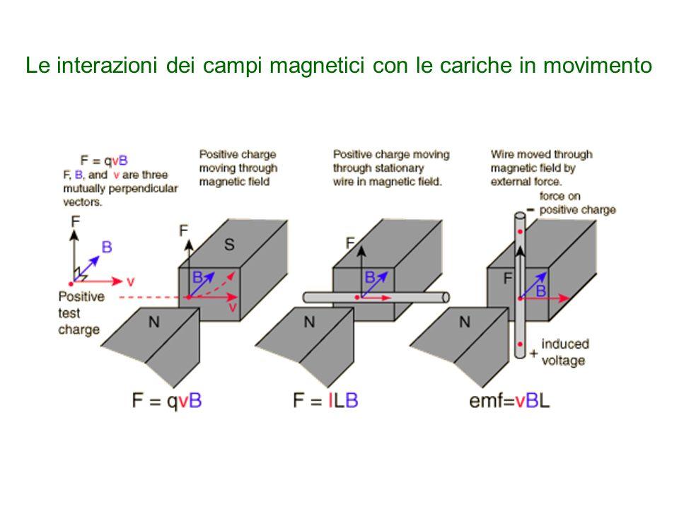 Le interazioni dei campi magnetici con le cariche in movimento