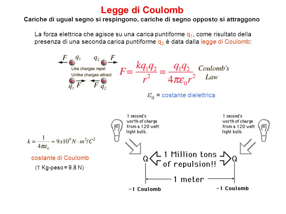 Legge di Coulomb Cariche di ugual segno si respingono, cariche di segno opposto si attraggono.