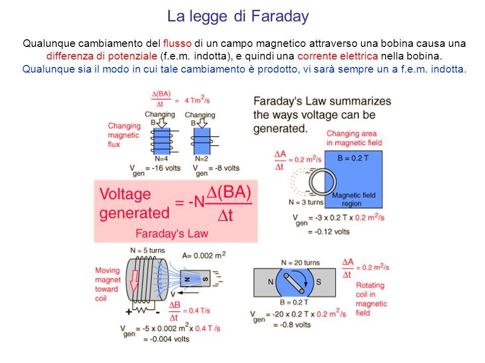 La legge di Faraday