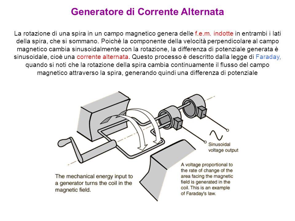 Generatore di Corrente Alternata