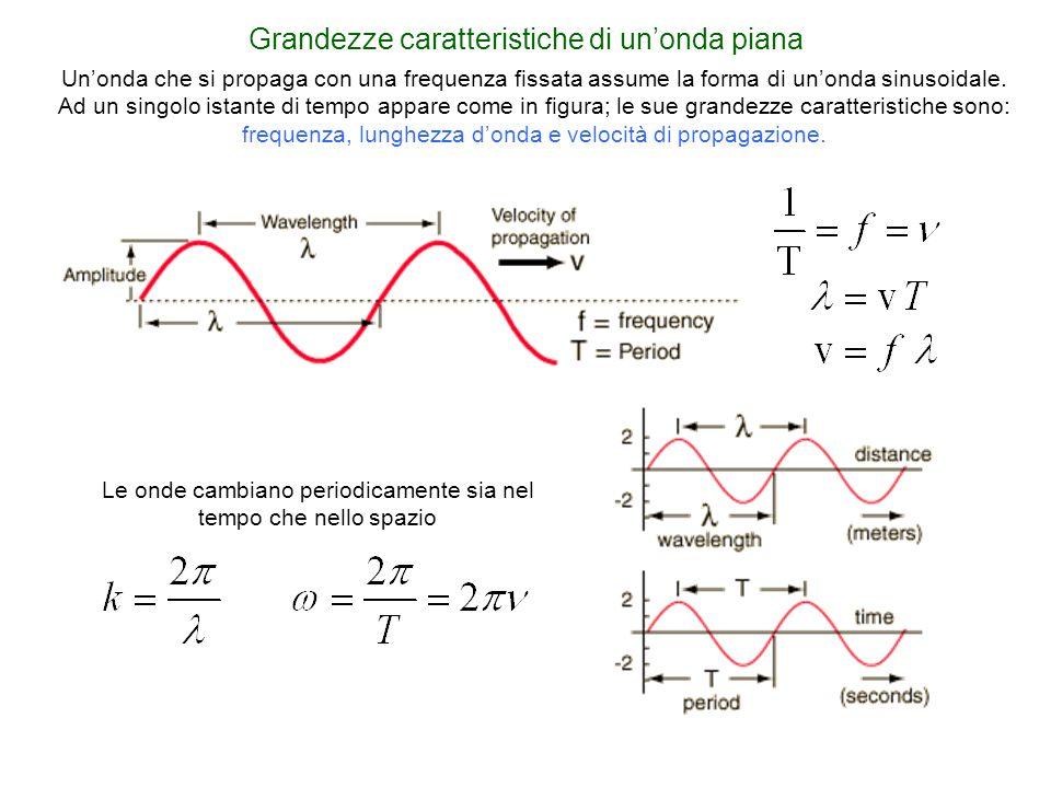 Le onde cambiano periodicamente sia nel tempo che nello spazio