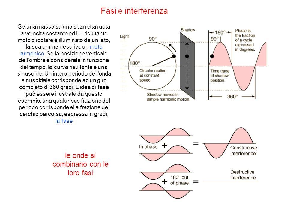le onde si combinano con le loro fasi