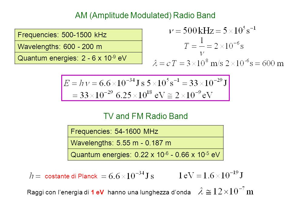 AM (Amplitude Modulated) Radio Band