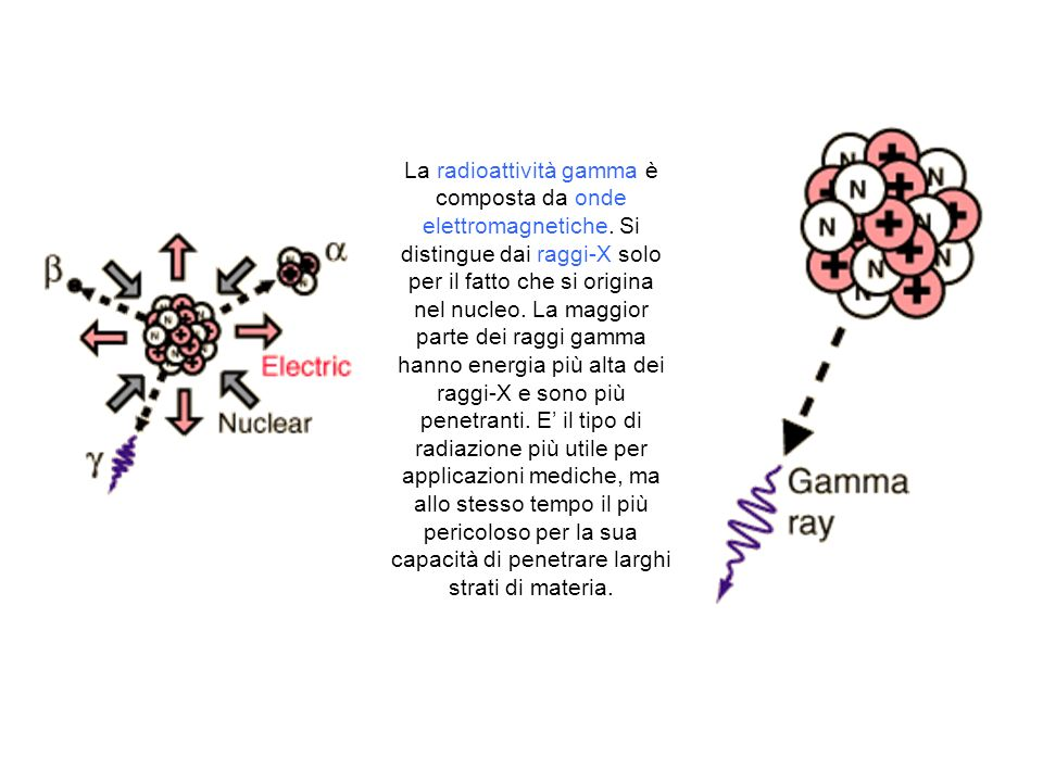 La radioattività gamma è composta da onde elettromagnetiche