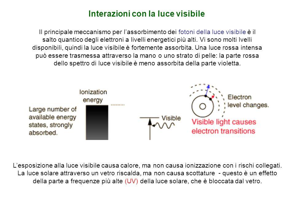 Interazioni con la luce visibile