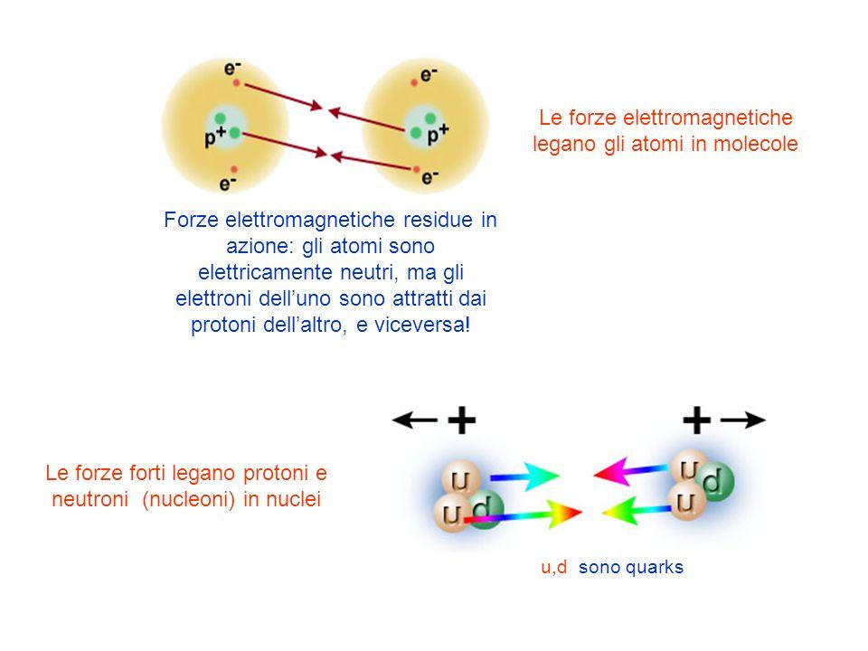 Le forze elettromagnetiche legano gli atomi in molecole