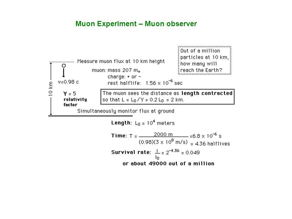 Muon Experiment – Muon observer