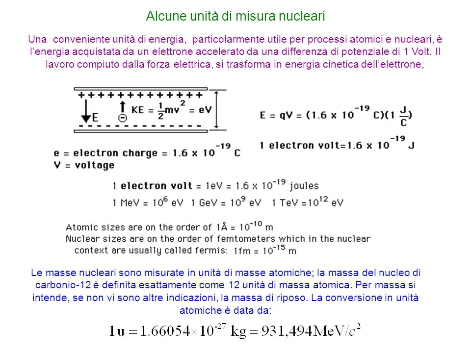 Alcune unità di misura nucleari