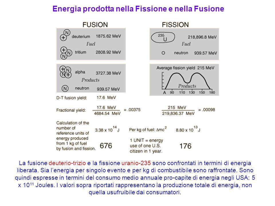Energia prodotta nella Fissione e nella Fusione