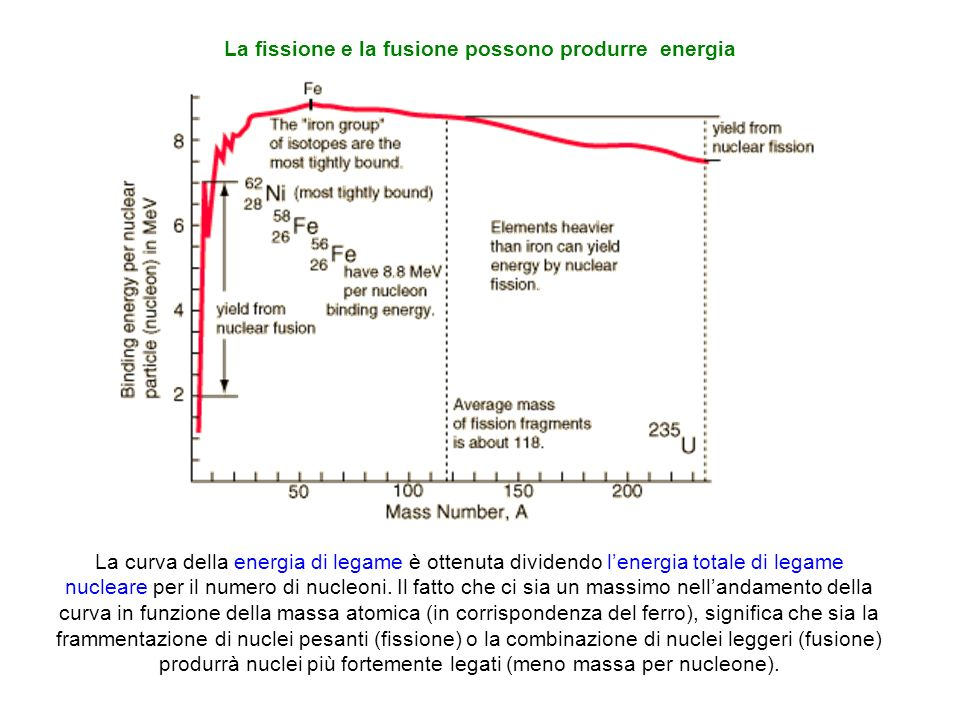 La fissione e la fusione possono produrre energia