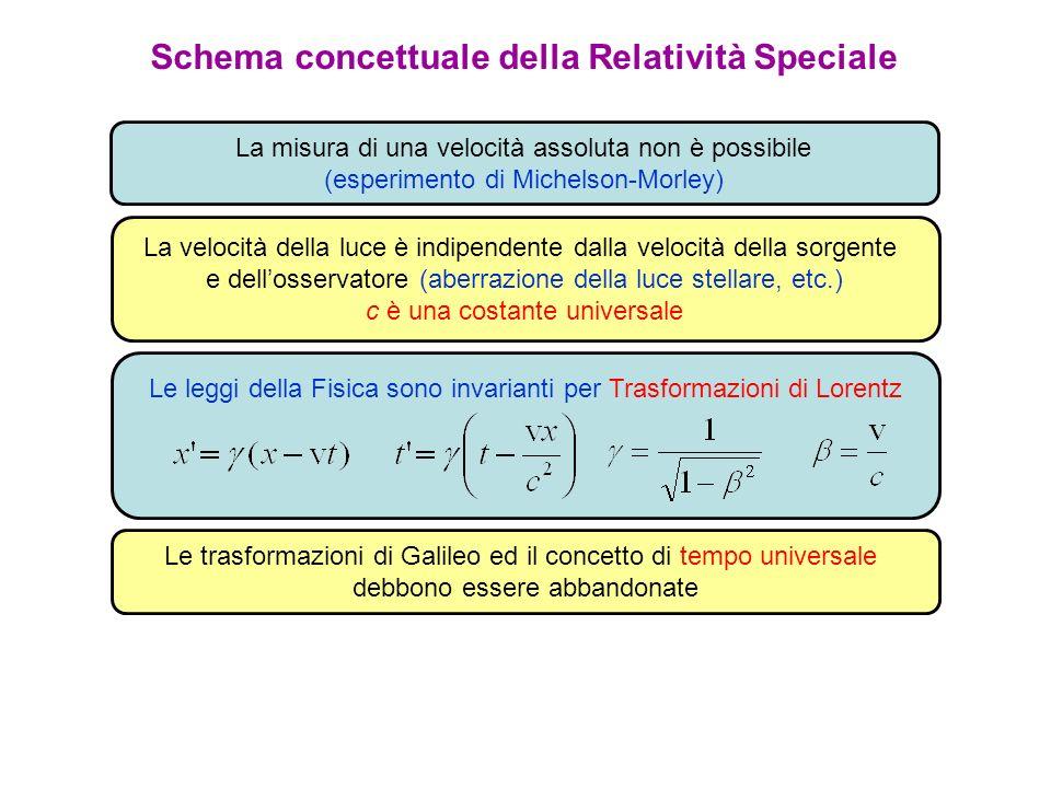 Schema concettuale della Relatività Speciale