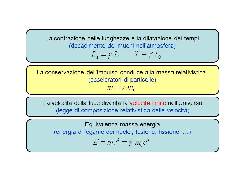 La contrazione delle lunghezze e la dilatazione dei tempi