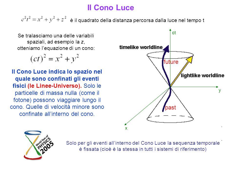 è il quadrato della distanza percorsa dalla luce nel tempo t