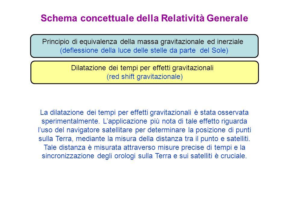 Schema concettuale della Relatività Generale