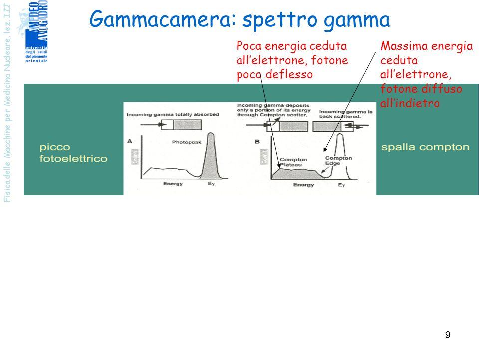 Gammacamera: spettro gamma