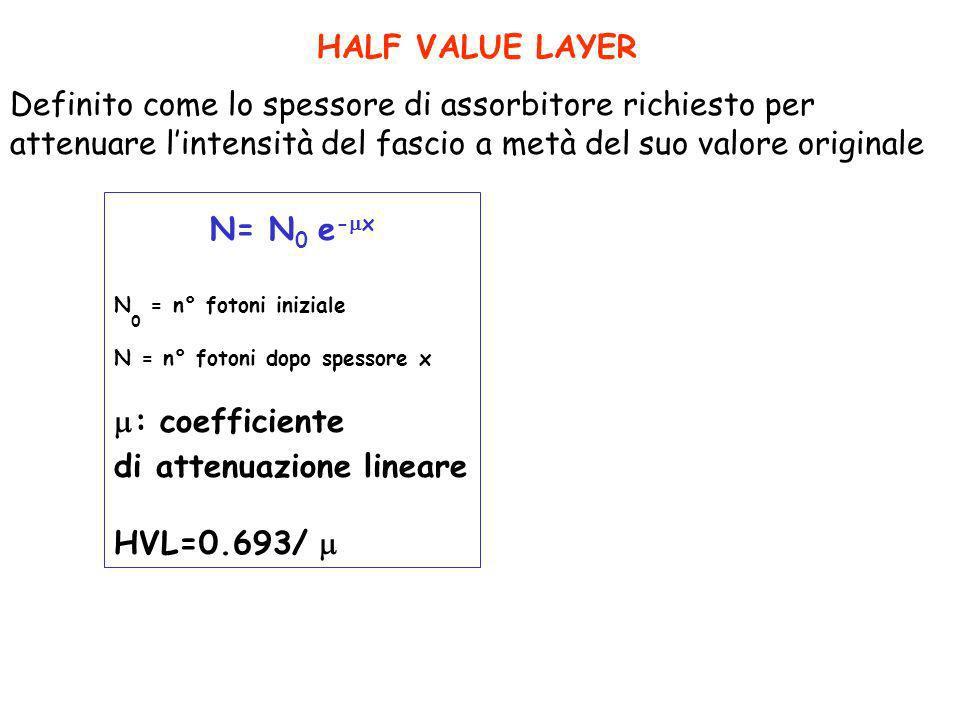 HALF VALUE LAYER Definito come lo spessore di assorbitore richiesto per attenuare l'intensità del fascio a metà del suo valore originale.