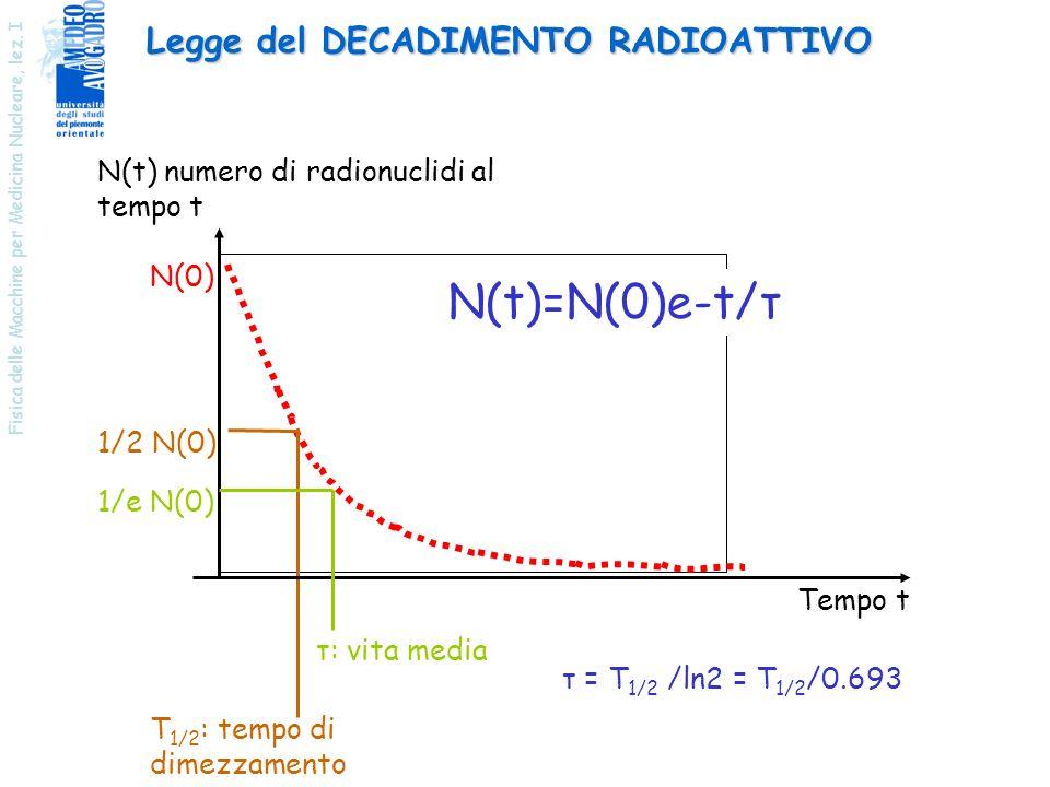 N(t)=N(0)e-t/τ Legge del DECADIMENTO RADIOATTIVO
