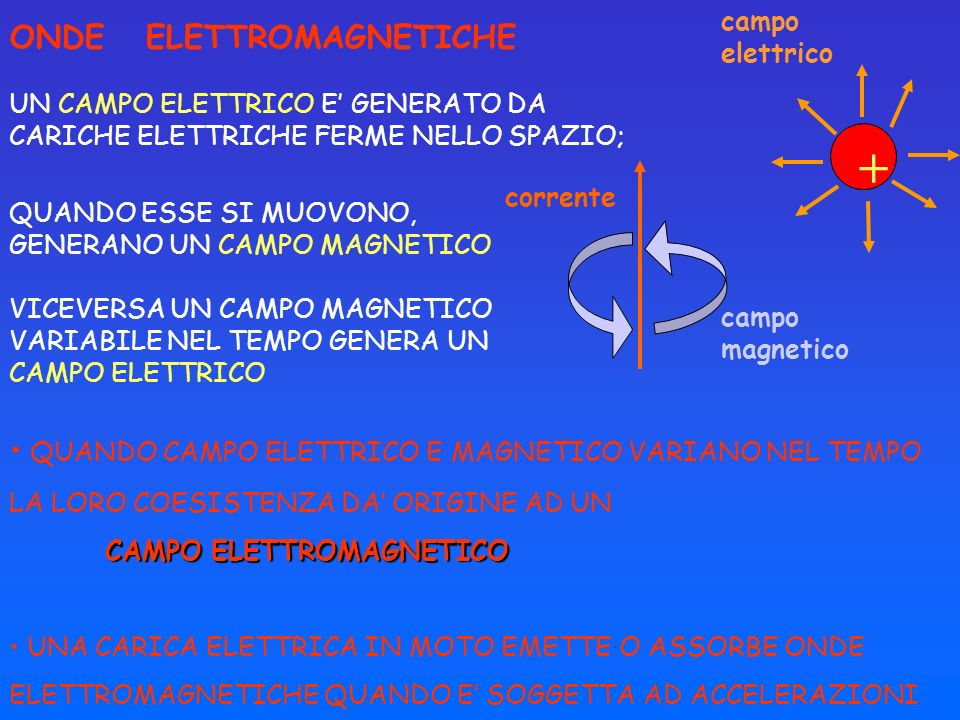 + ONDE ELETTROMAGNETICHE