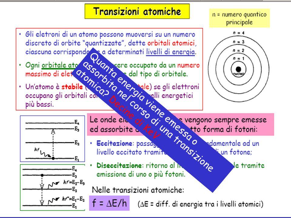 Quanta energia viene emessa o assorbita nel corso di una transizione atomica Decine di KeV