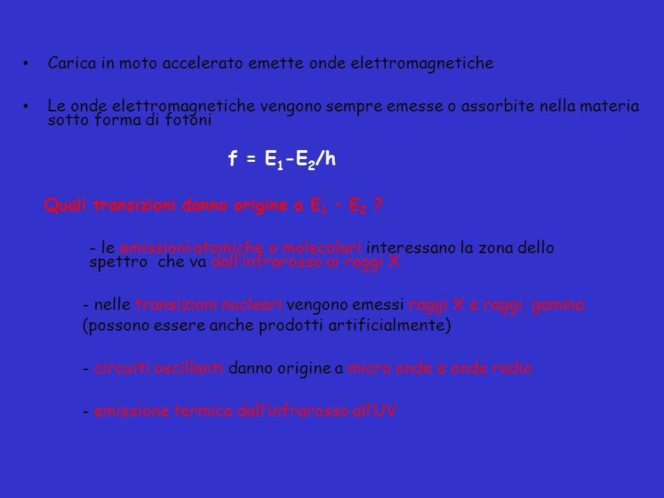 f = E1-E2/h Carica in moto accelerato emette onde elettromagnetiche