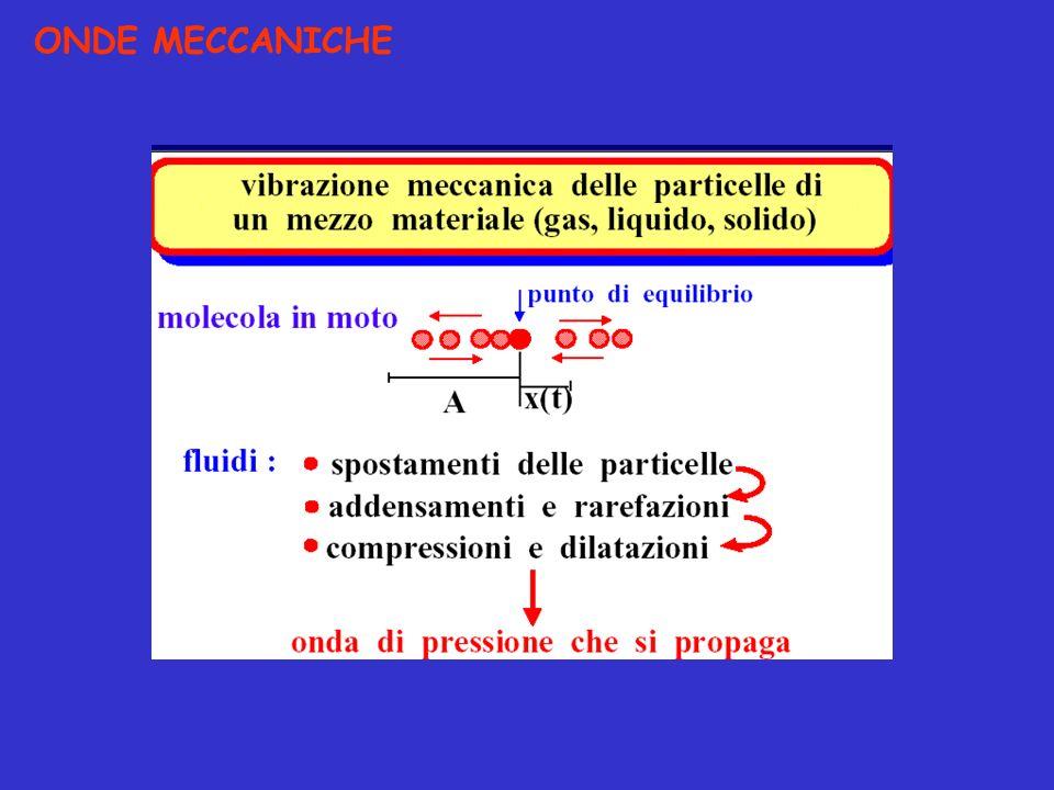 ONDE MECCANICHE