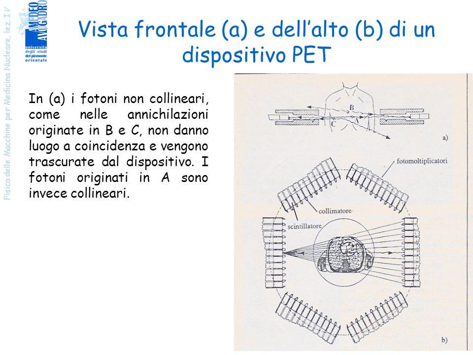 Vista frontale (a) e dell'alto (b) di un dispositivo PET