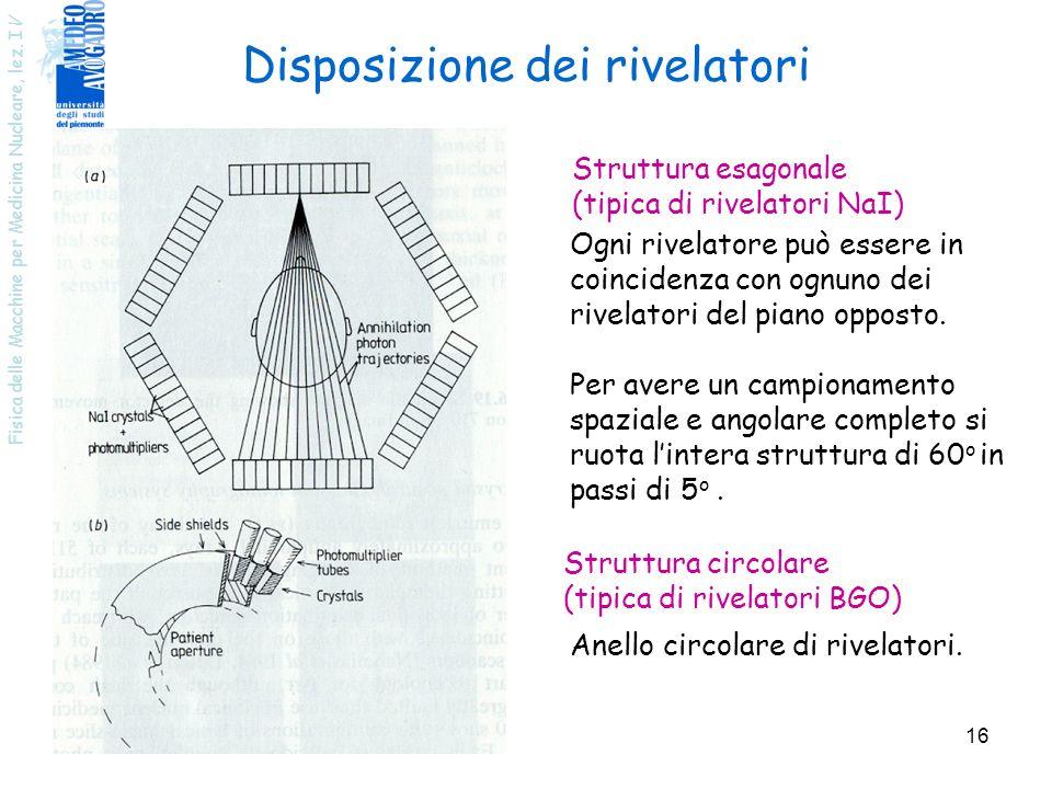 Disposizione dei rivelatori