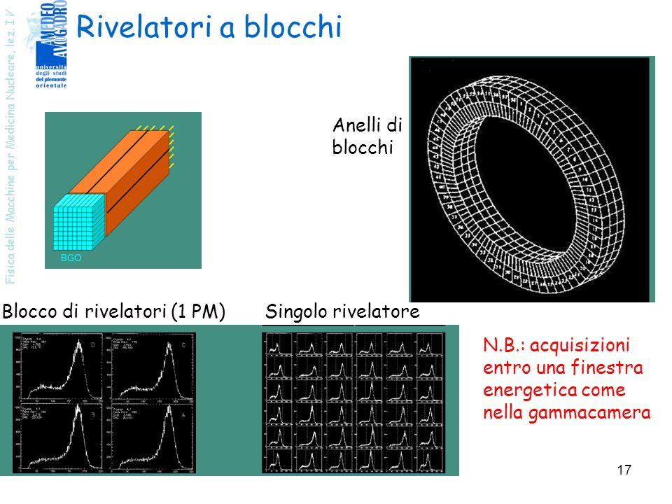 Rivelatori a blocchi Anelli di blocchi Blocco di rivelatori (1 PM)