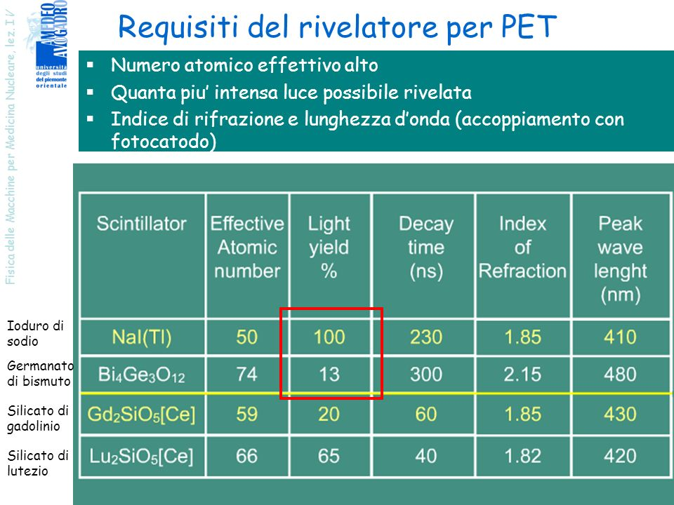 Requisiti del rivelatore per PET