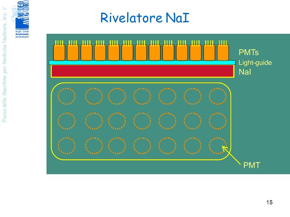 Rivelatore NaI Fisica delle Macchine per Medicina Nucleare, lez. V