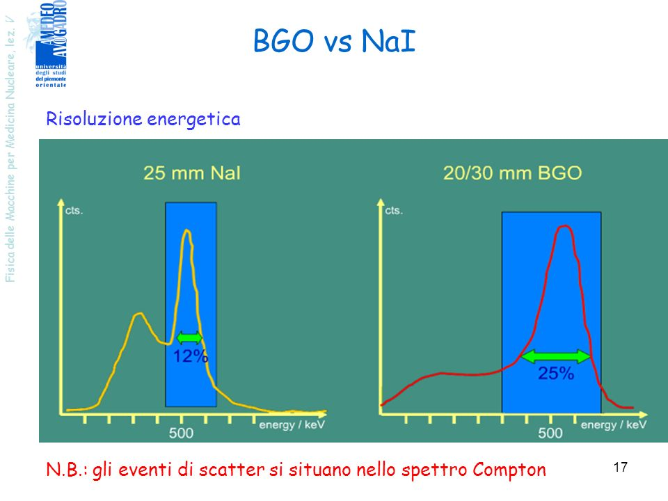 BGO vs NaI Risoluzione energetica