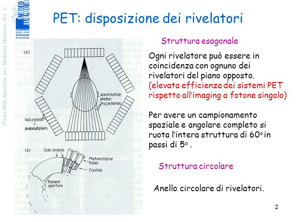 PET: disposizione dei rivelatori
