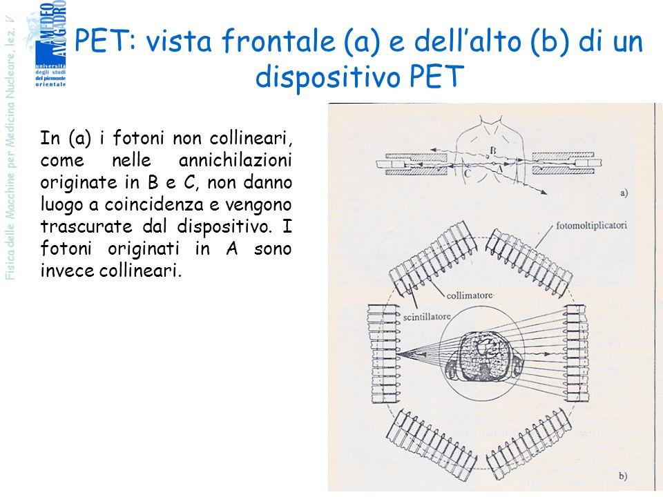 PET: vista frontale (a) e dell'alto (b) di un dispositivo PET
