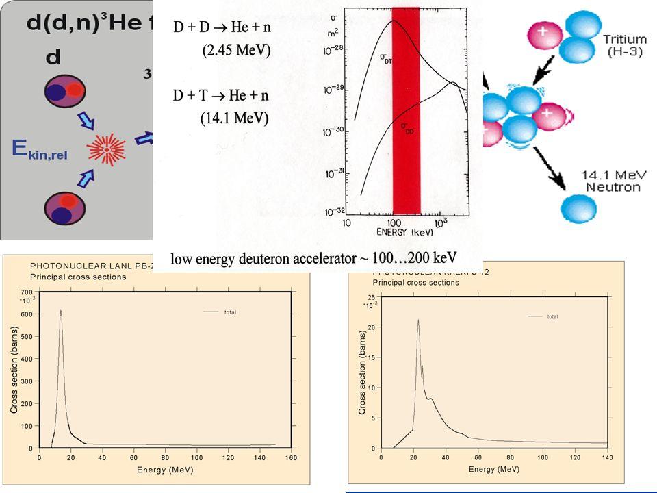 Reazioni a fusione Fotoreazioni (γ,n) La fusione nucleare: unione di
