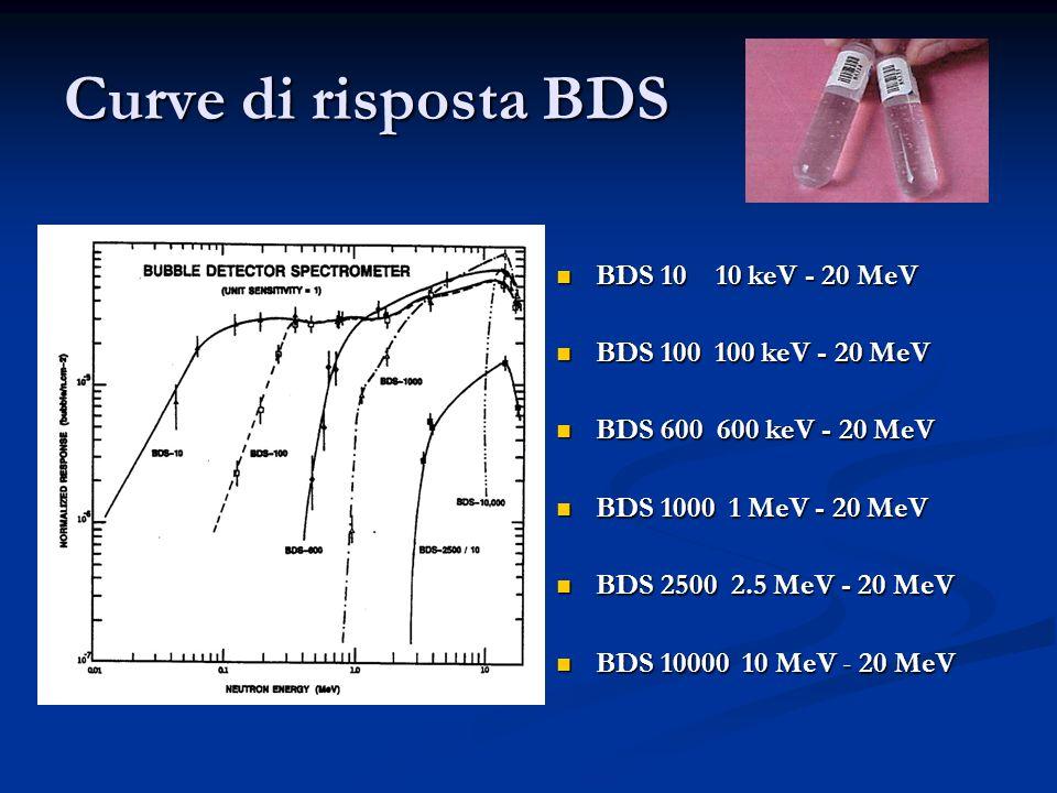 Curve di risposta BDS BDS 10 10 keV - 20 MeV BDS 100 100 keV - 20 MeV